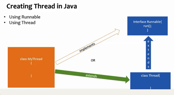 Threads implementation in java
