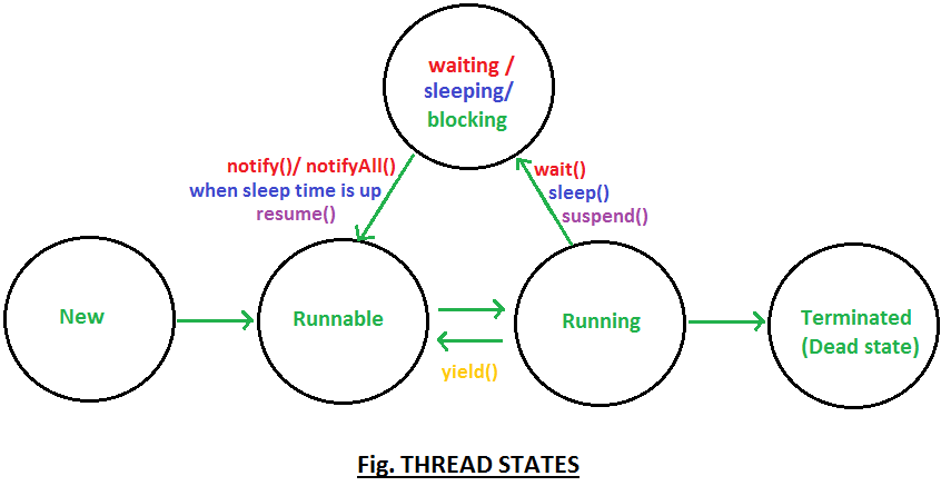 Thread state in java