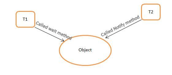 Waiting Thread in Java